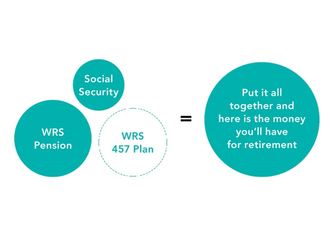 Retirement income equation