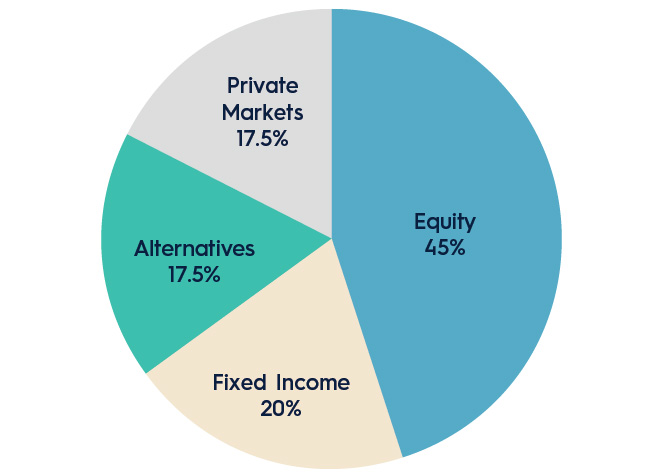 Wyoming Retirement System Investment asset allocation